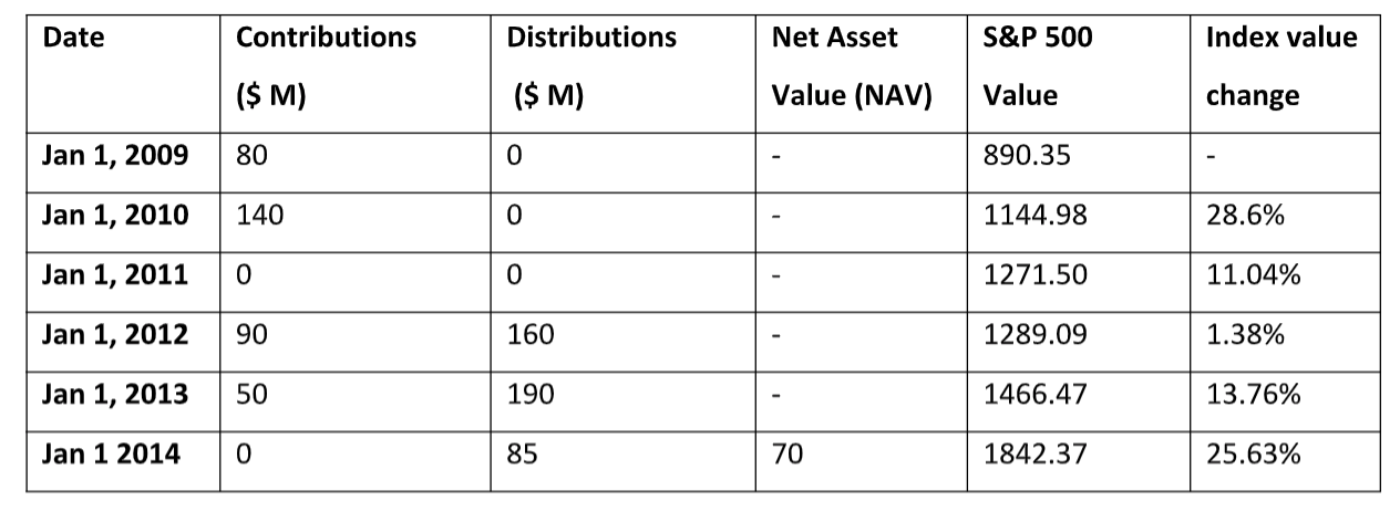 the contributions and distributions of a VC fund along with the S&P 500 index value